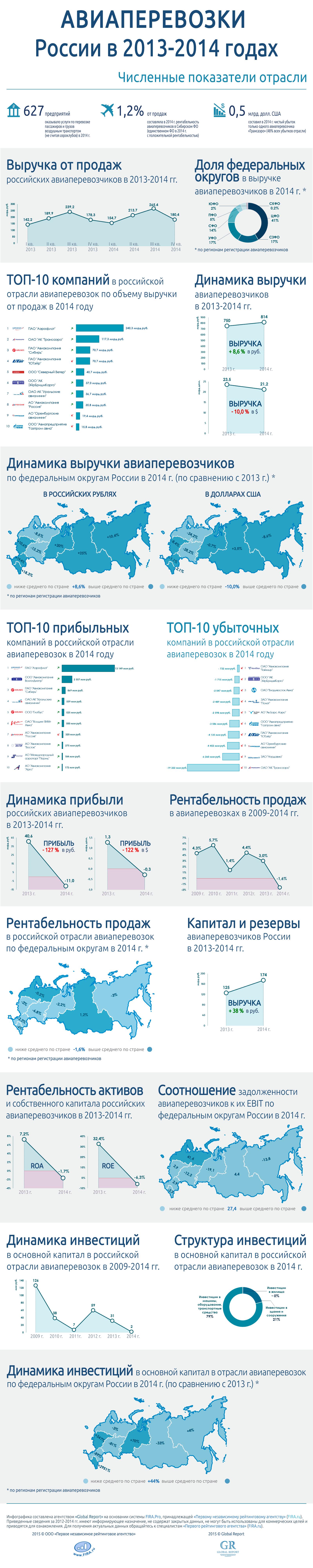Отрасль авиаперевозок в России в 2013-2014