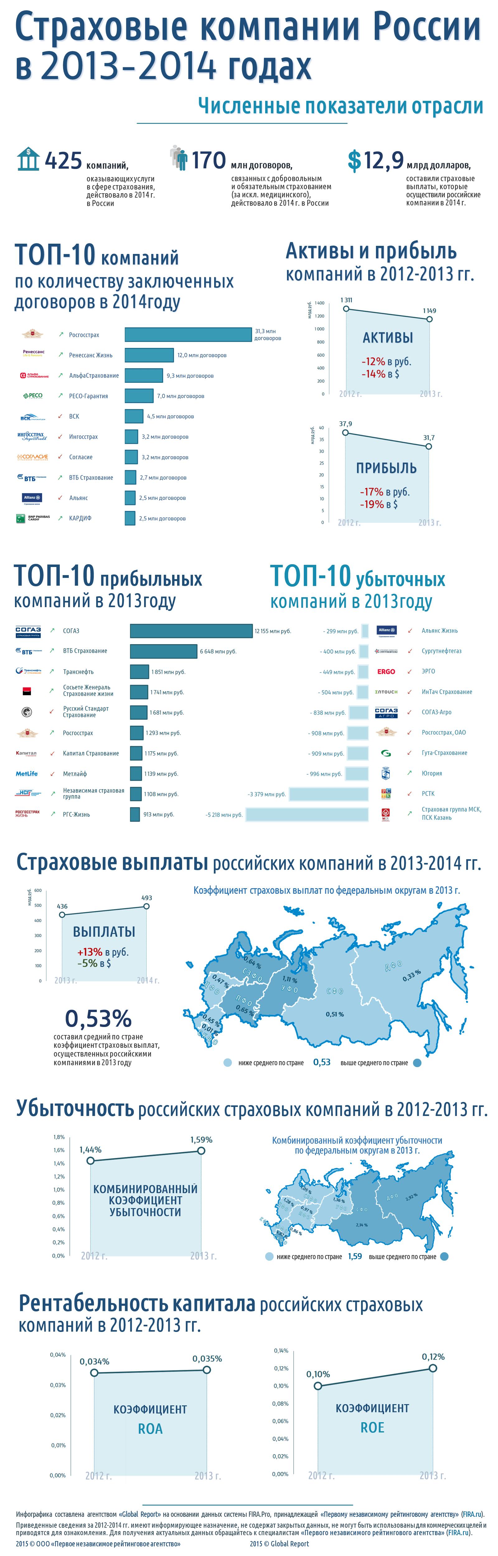 Страховая отрасль в России в 2013-2014