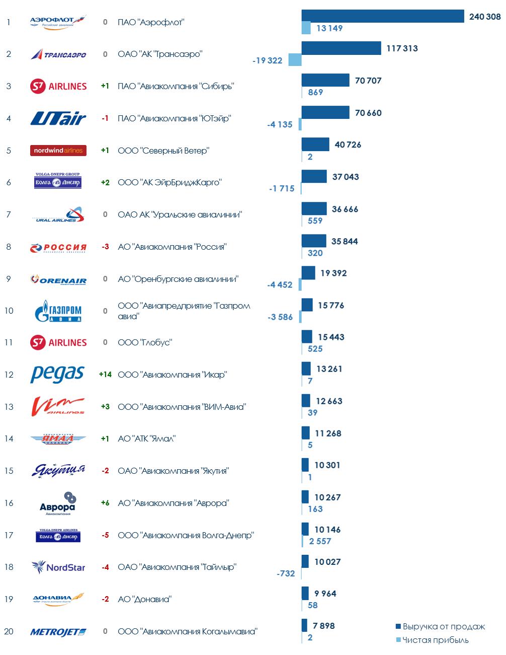 ТОП-20 авиакомпаний России