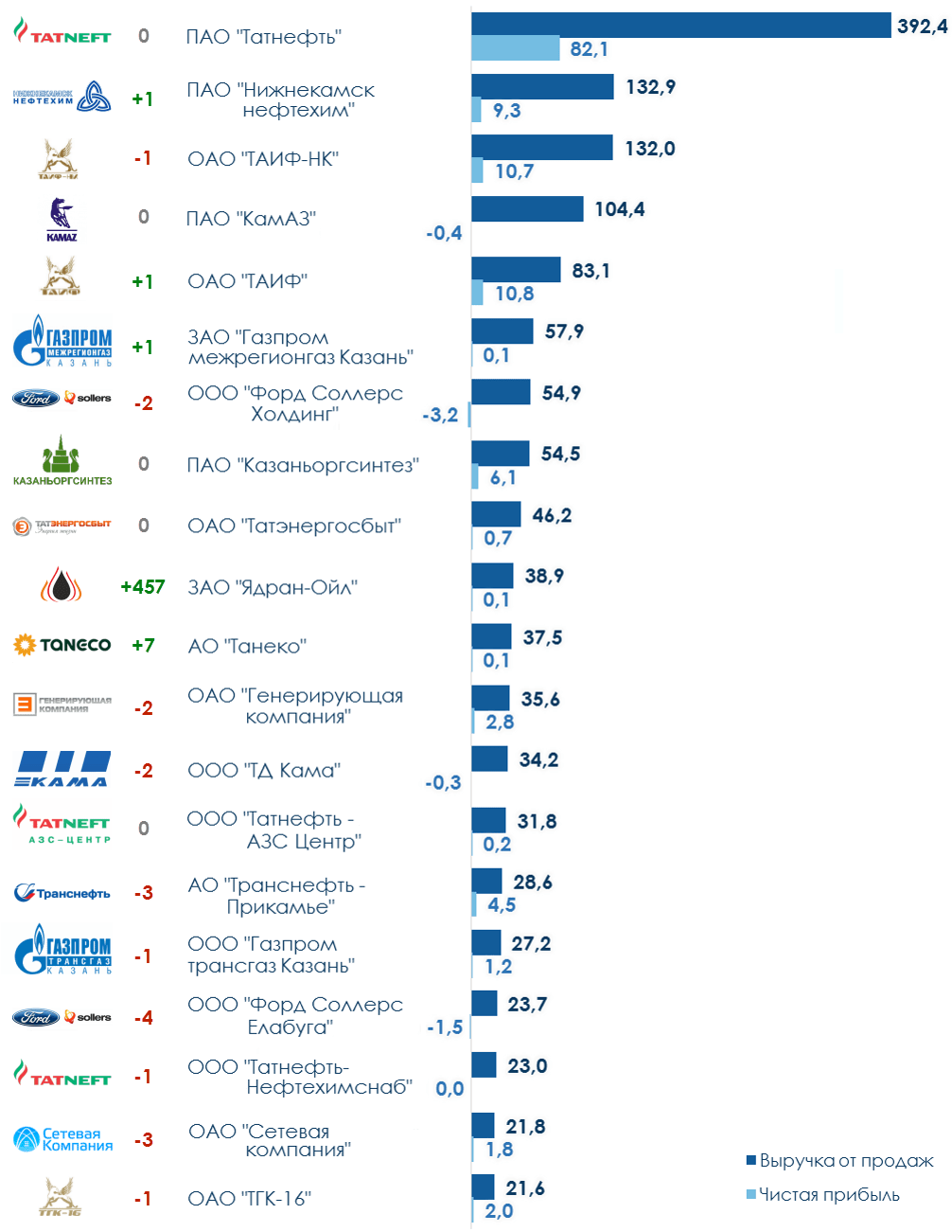 ТОП-20 компаний Татарстана