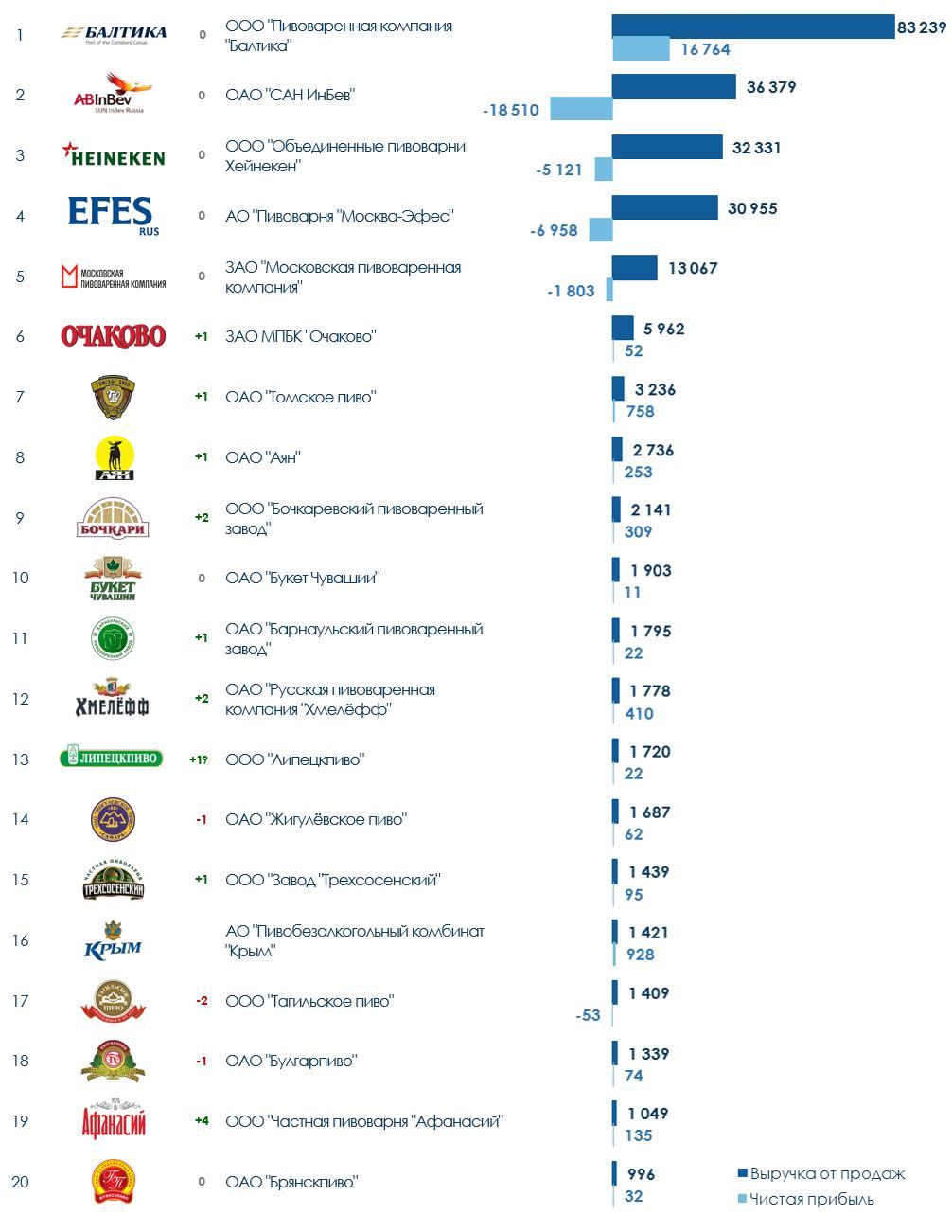 ТОП-20 компаний России в пивоваренной отрасли