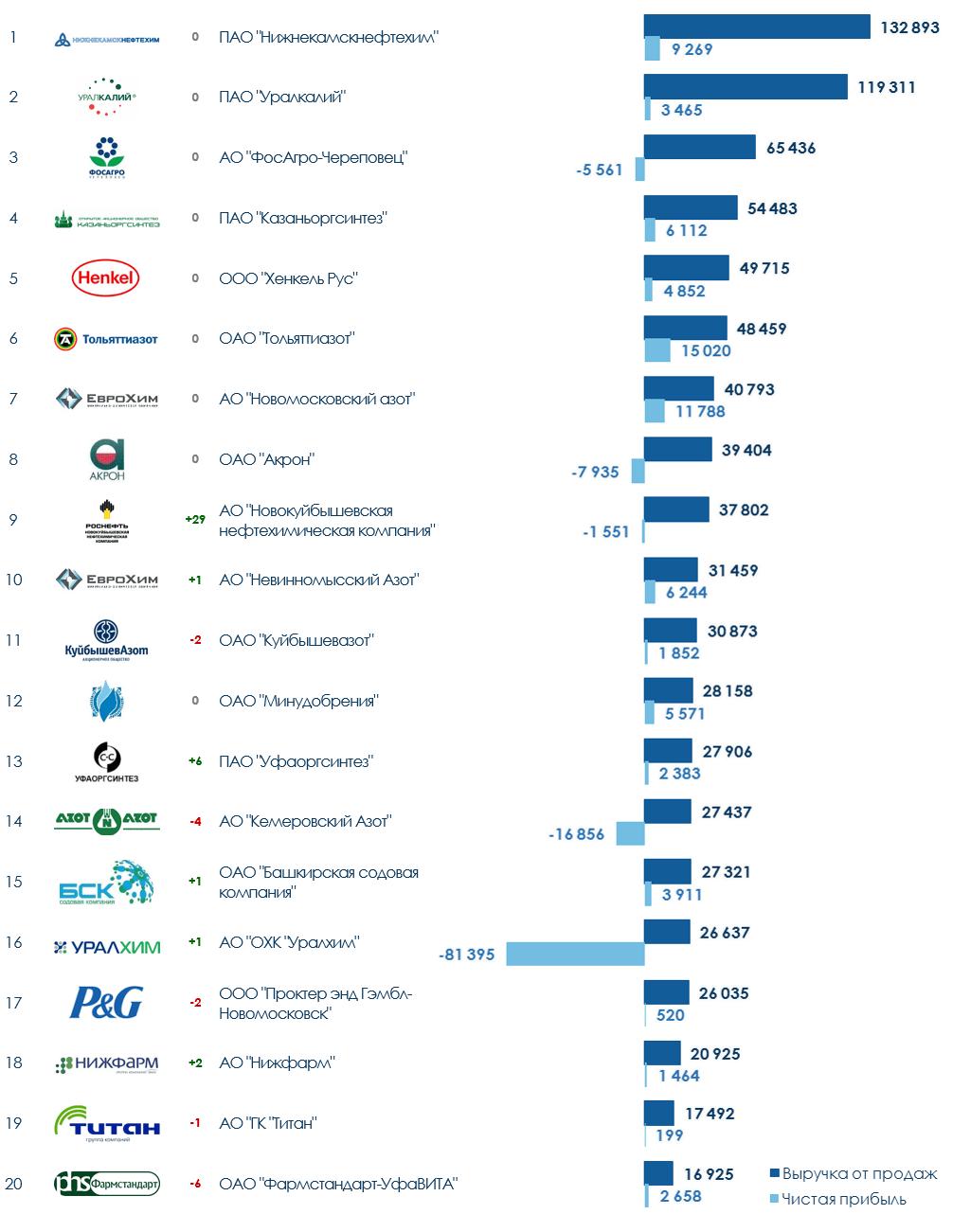 ТОП-20 компаний химической промышленности России