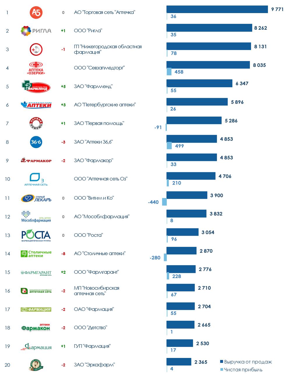 ТОП-20 аптечных компаний России