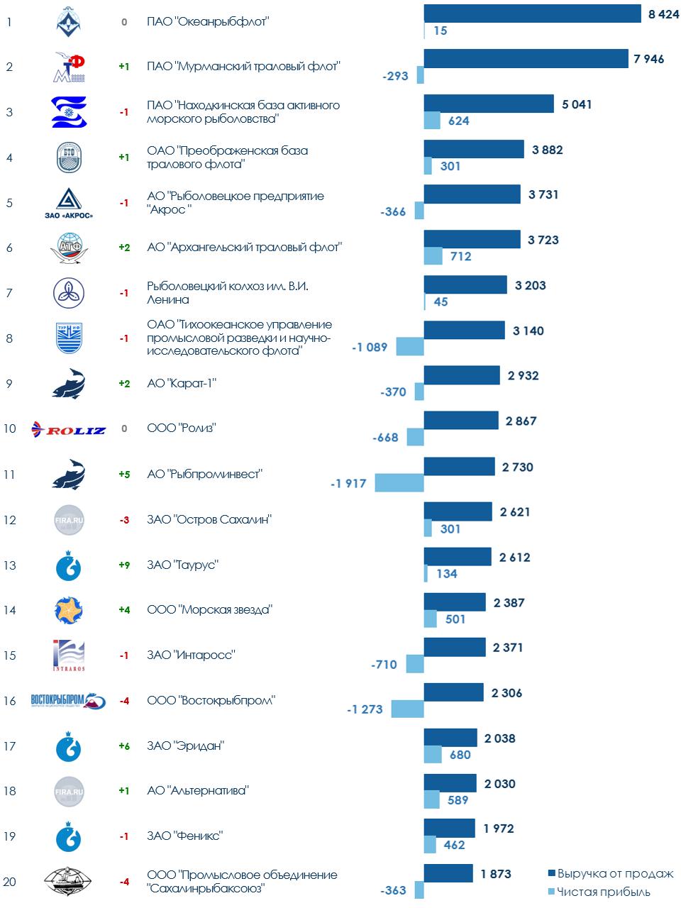 ТОП-20 рыболовецких компаний России