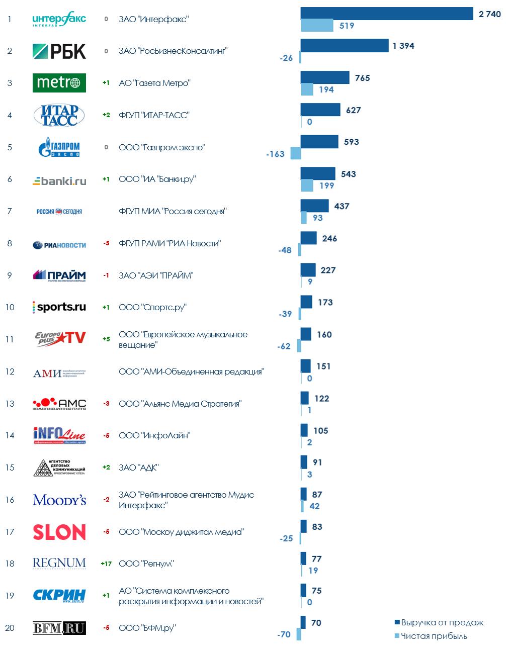 ТОП-20 информационных агентств России