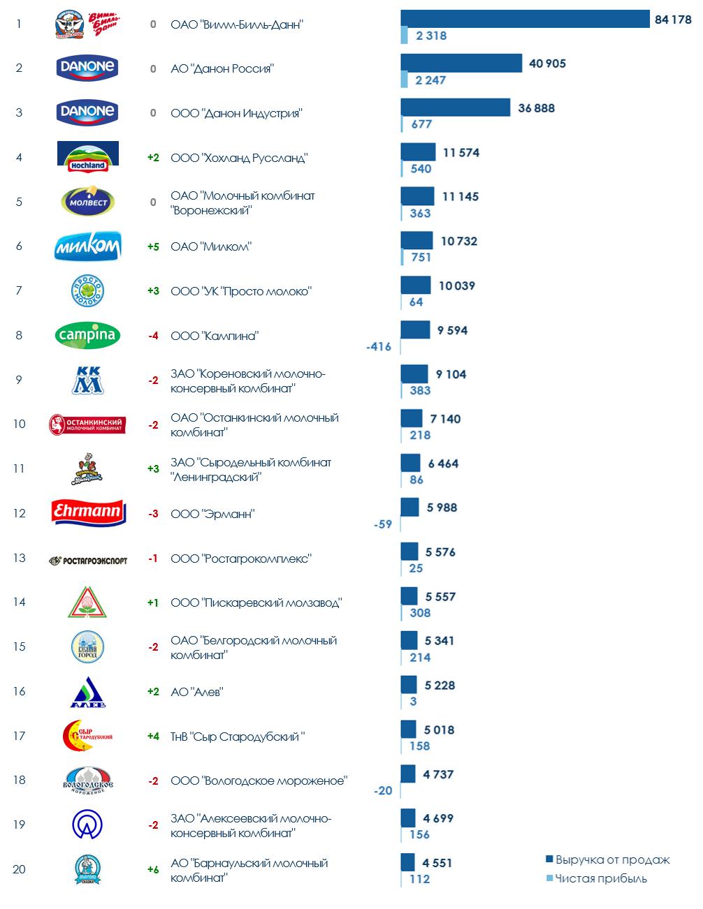 ТОП-20 компаний молочной промышленности России