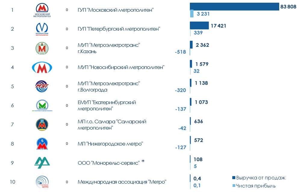 ТОП-10 компаний в сфере деятельности метрополитена в России