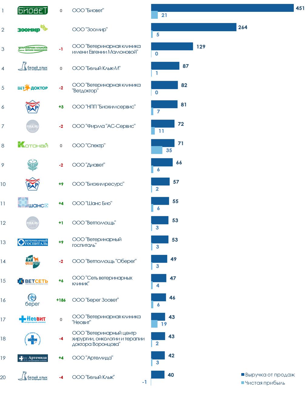ТОП-20 ветеринарных компаний России