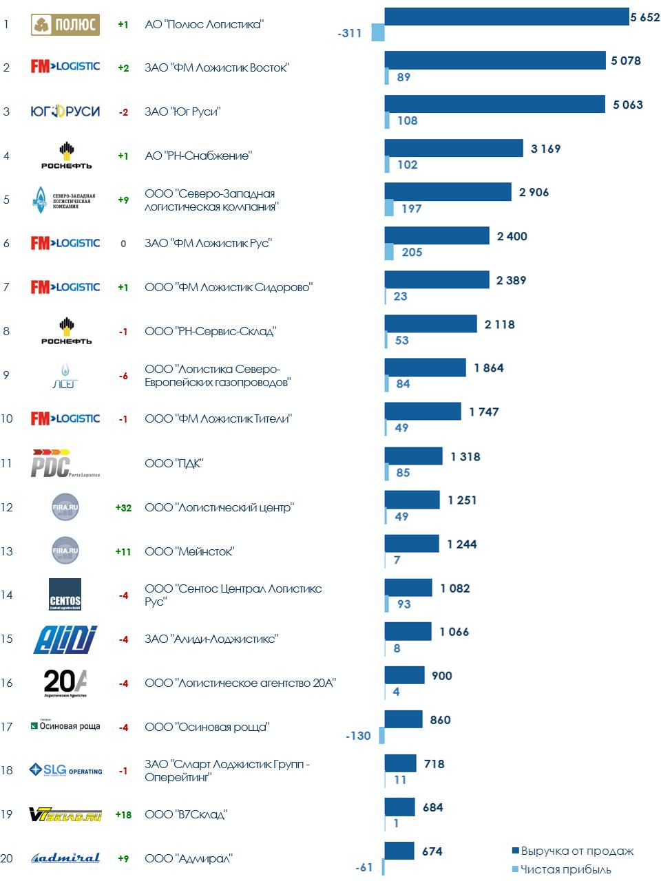 ТОП-20 компаний России в сфере услуг по складированию