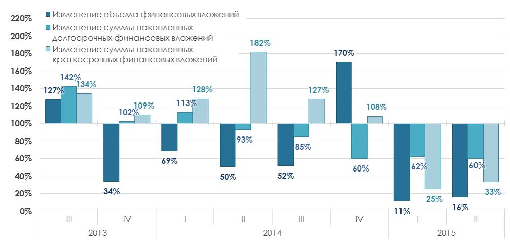 Краткий анализ инвестиционной среды в регионах России: Калужская область, 1H 2015