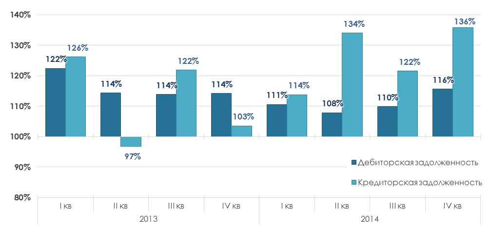 Краткий анализ финансового состояния отрасли авиаперевозок в России, 2013-2014