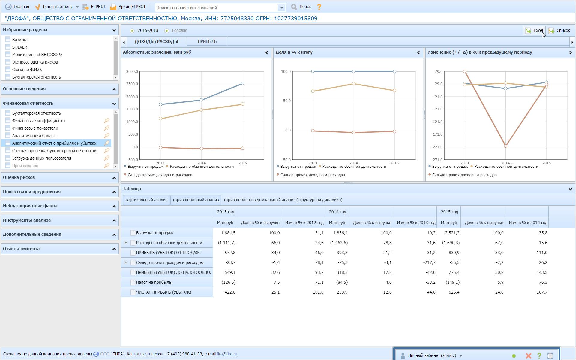 FIRA PRO: Аналитический отчет о прибылях и убытках