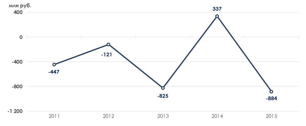 Краткий анализ финансового состояния туристической отрасли России, 2013-2015