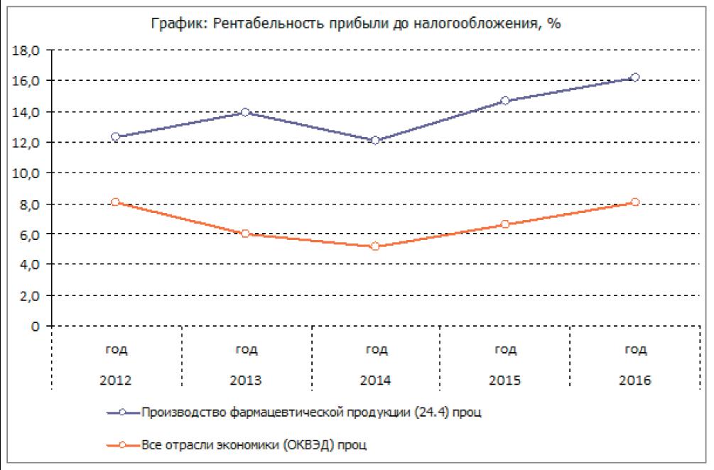 Динамика основных показателей отрасли по производству фармацевтических препаратов