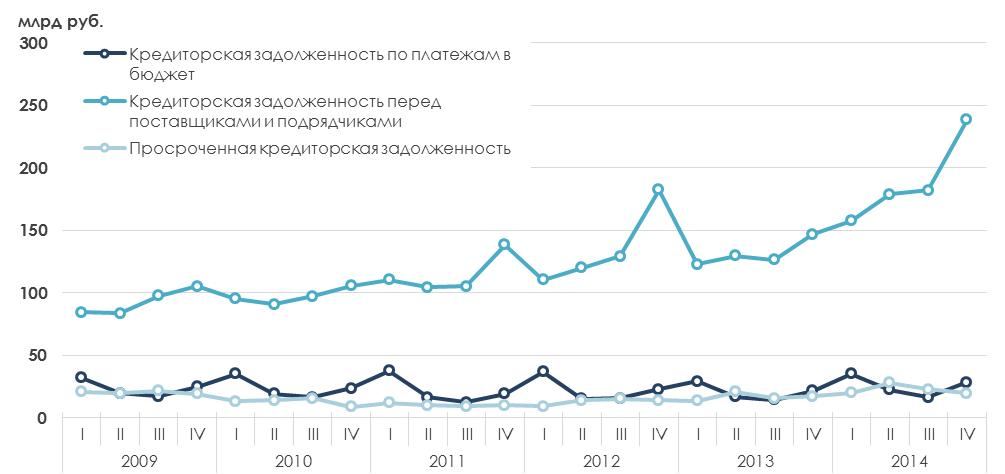 Краткий анализ финансового состояния электрогенерирующей отрасли России, 2013-2014