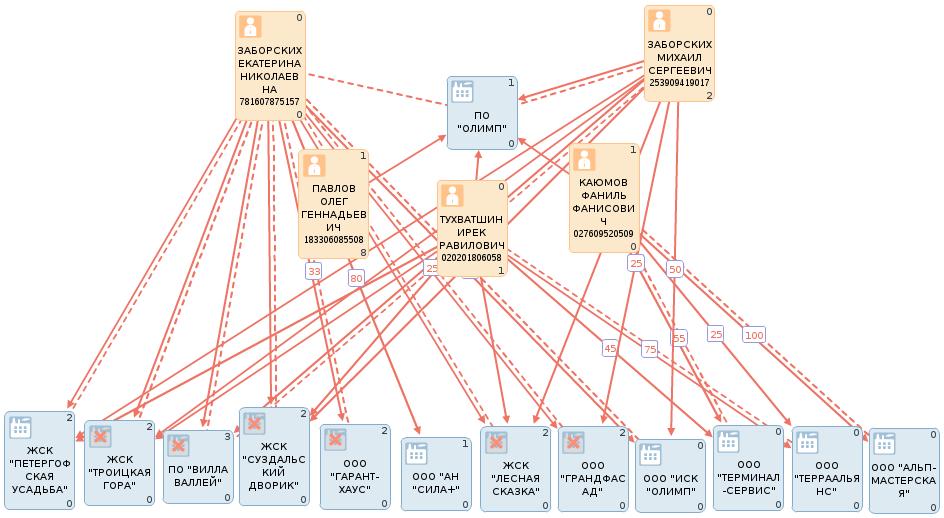 Оценка рисков и выявление неблагоприятных фактов при вступлении в ЖСК