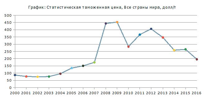 Краткий обзор российского рынка калийных удобрений