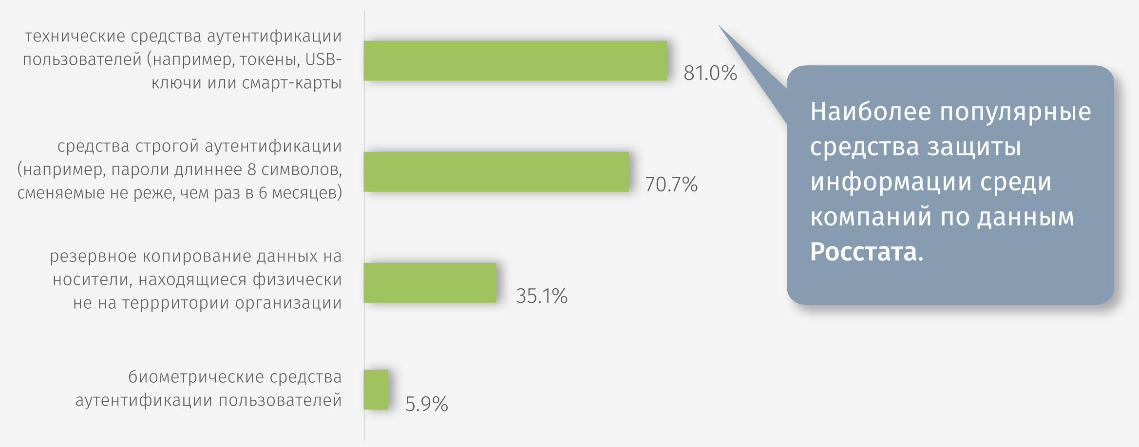 популярные средства защиты информации среди компаний по данным Росстата