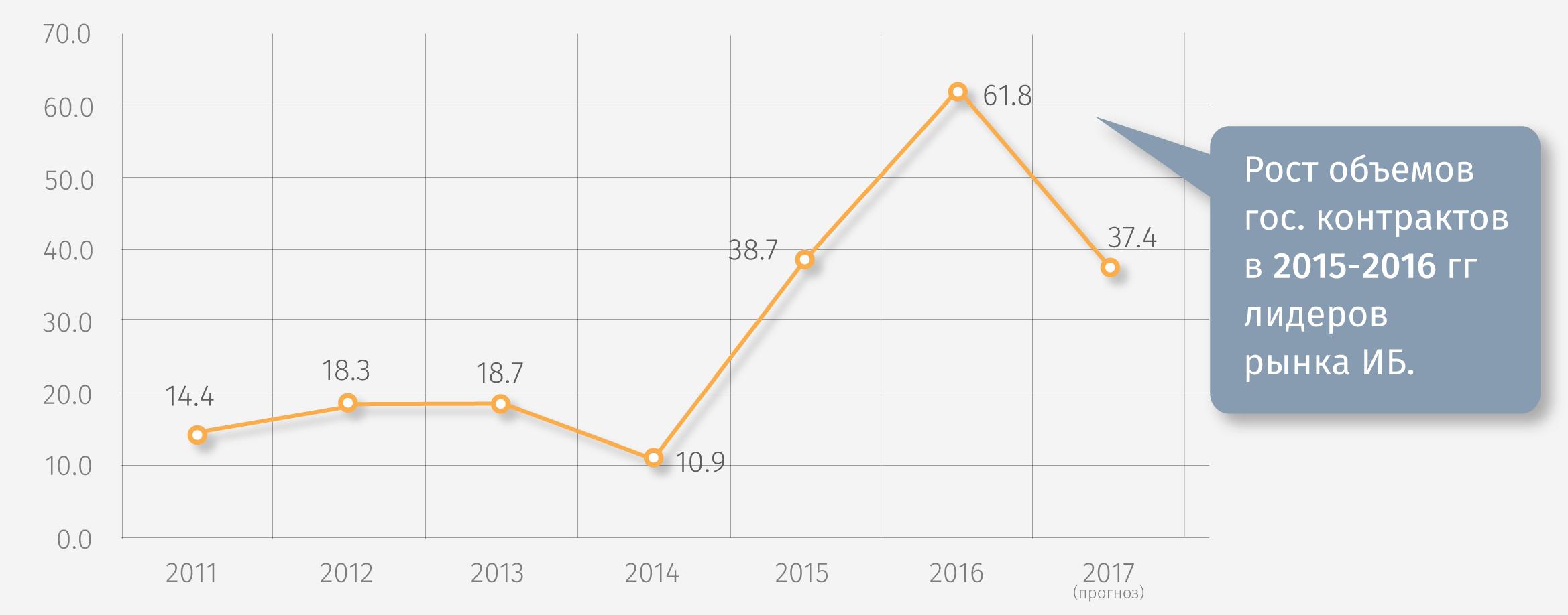 рост объемов государственных контрактов