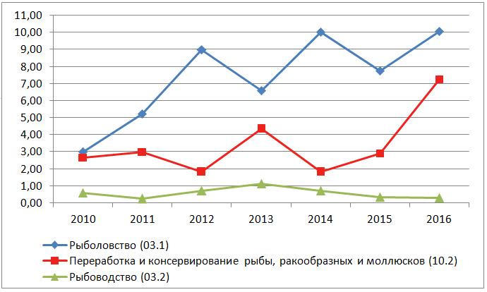 Краткий обзор российского рыбопромышленного комплекса