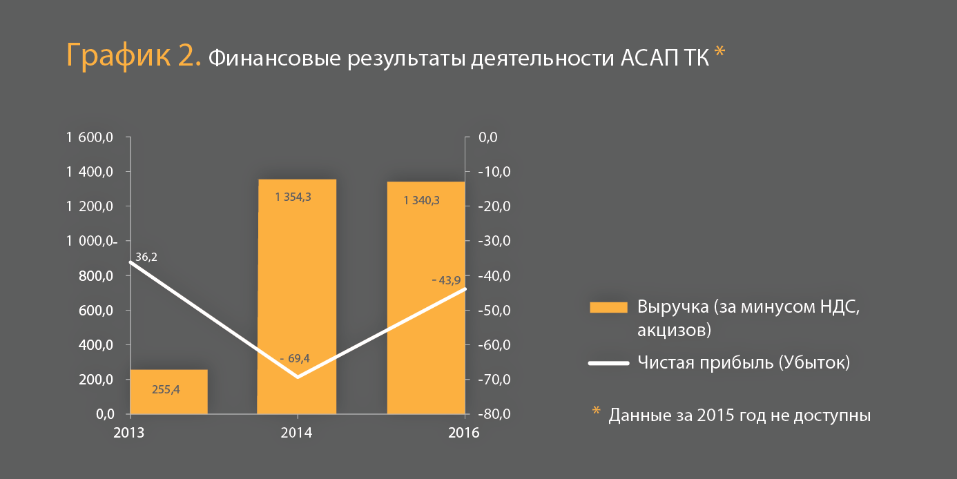Банкротство крупнейшего оператора такси ООО АСАП ТК