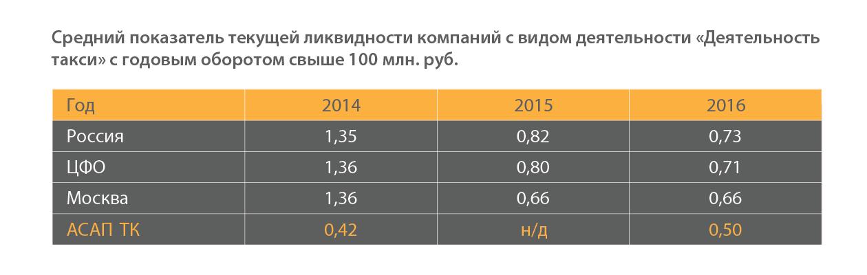 Средний показатель текущей ликвидности таксопарков РФ