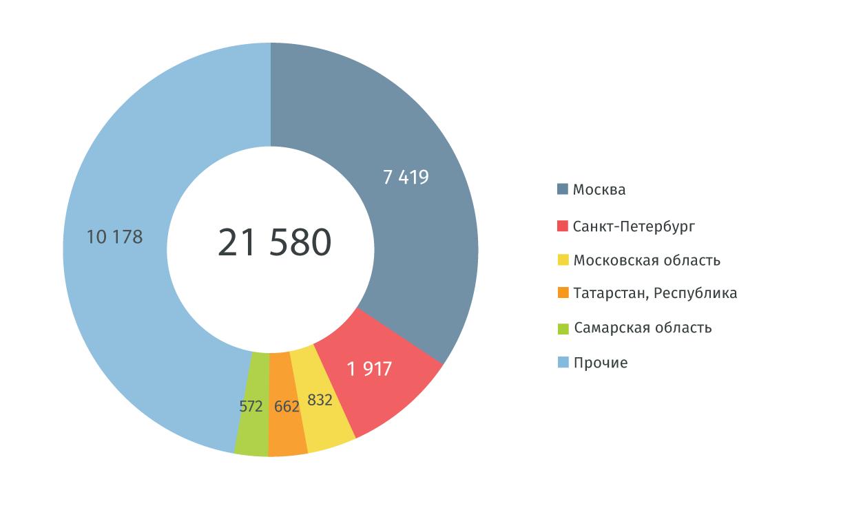 количество вновь зарегистрированных компаний по регионам