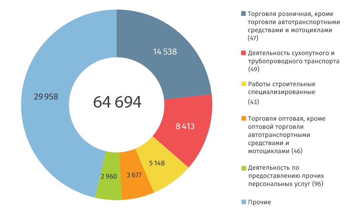 структура вновь зарегистрированных компаний по сферам деятельности