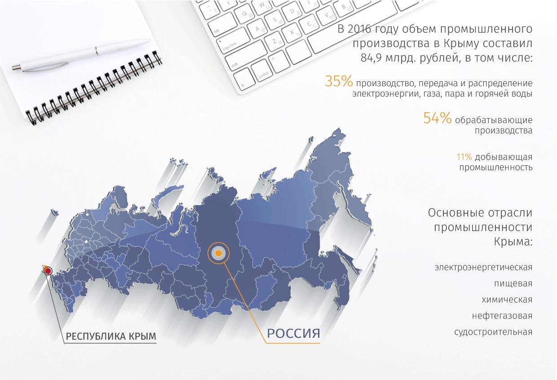 Консолидированные данные по объему промышленного производства в Крыму