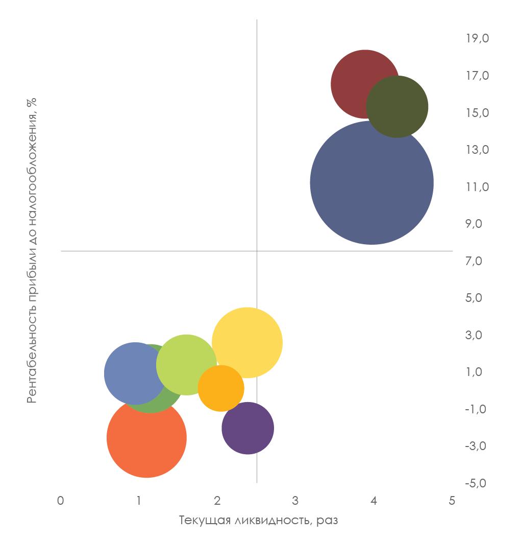 матрица рентабельность-ликвидность