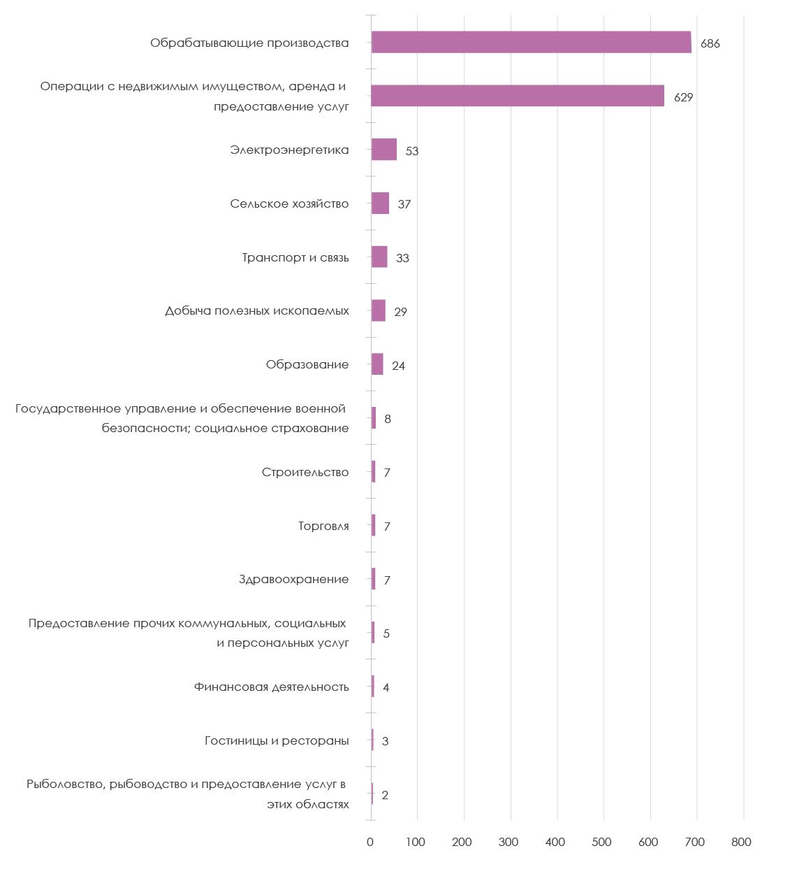 структура отраслей с инновационным развитием