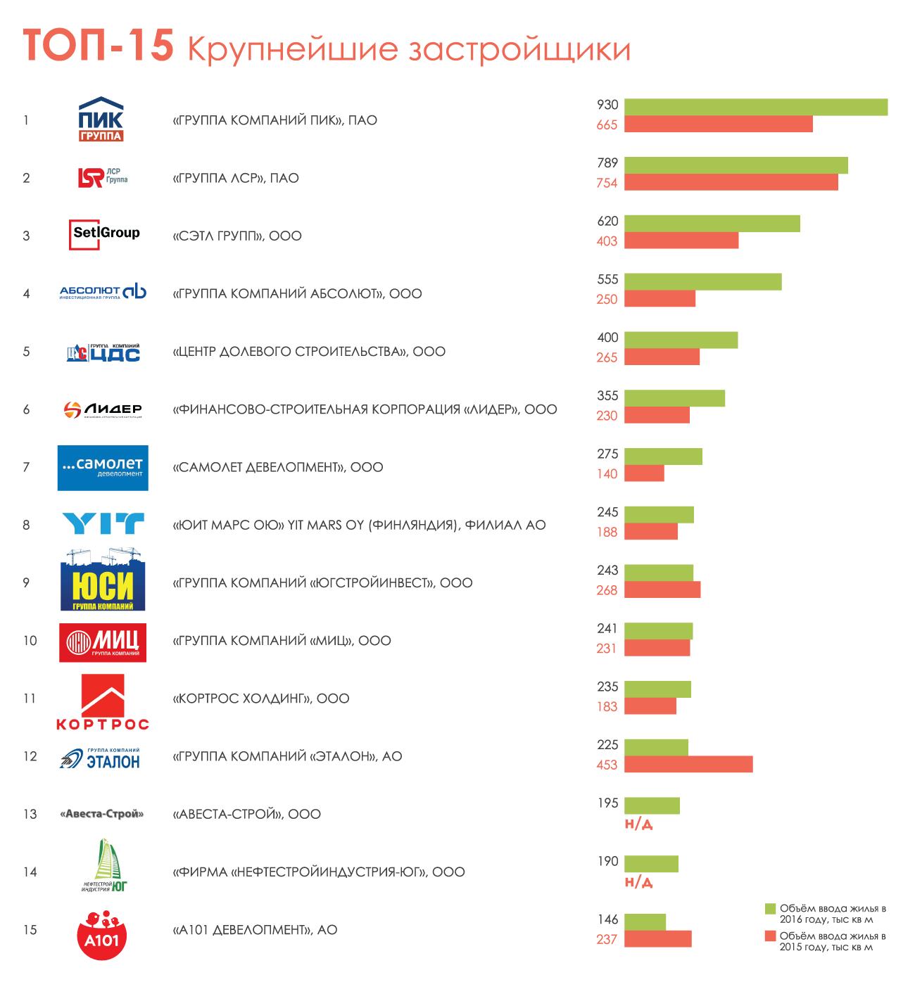 Крупнейшие застройщики России