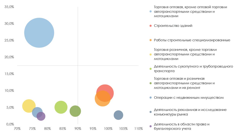 Матрица BCG ТОП-9 отраслей по количеству зарегистрированных в 2018 году компаний на 1 июня текущего года