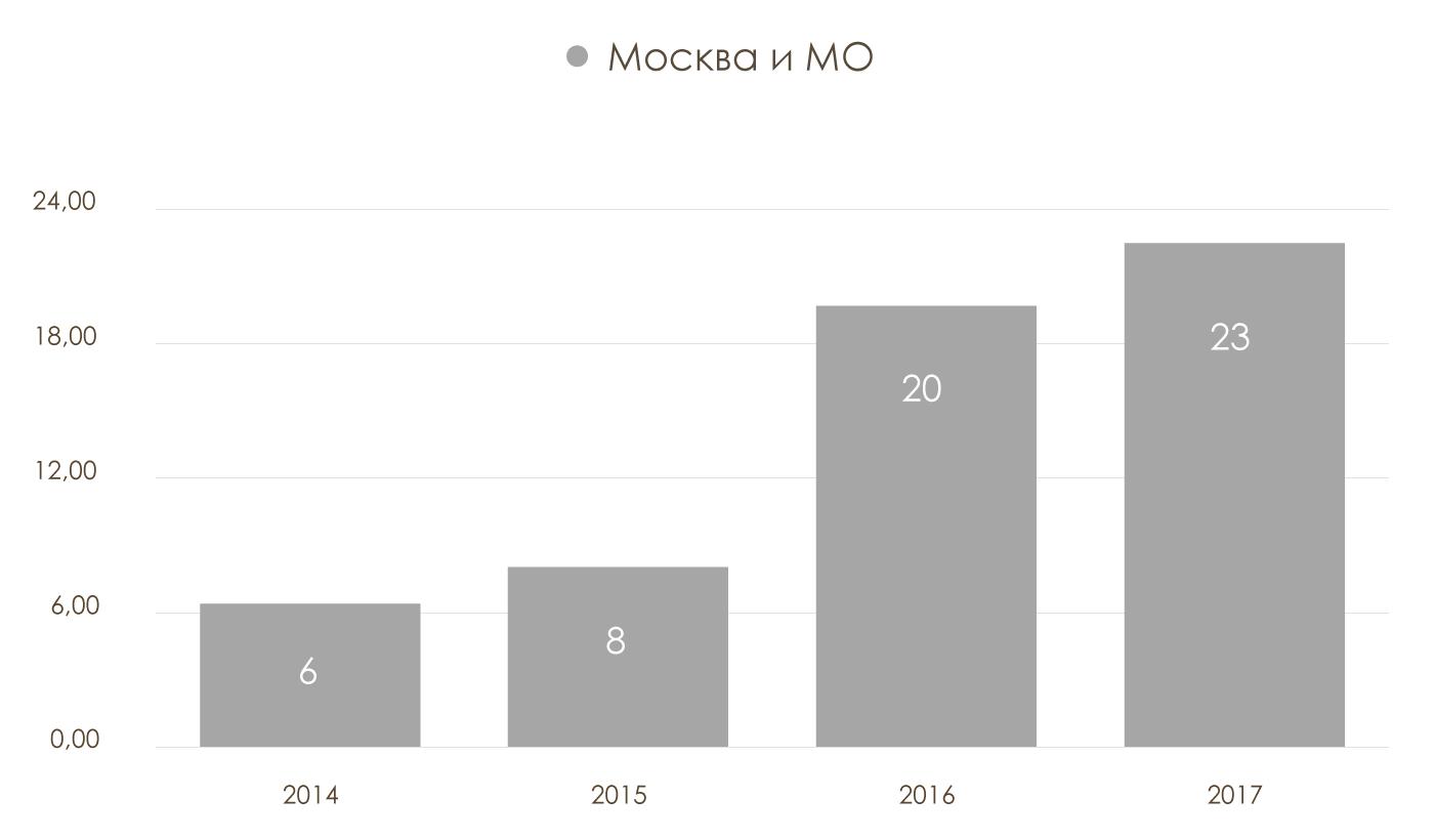 Объем-финансовых-вложений-в-отрасль-Производство-сыра-и-сырных-продуктов-Московская-область-