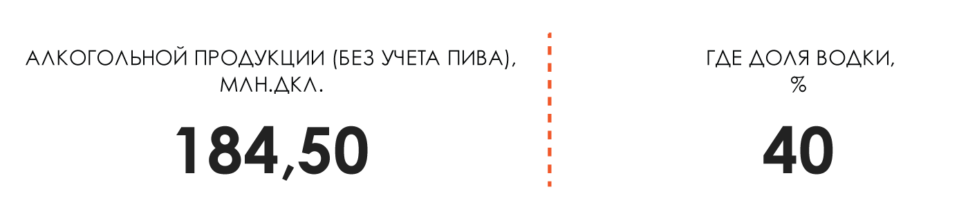 Данные по производству алкогольной продукции и водки в России