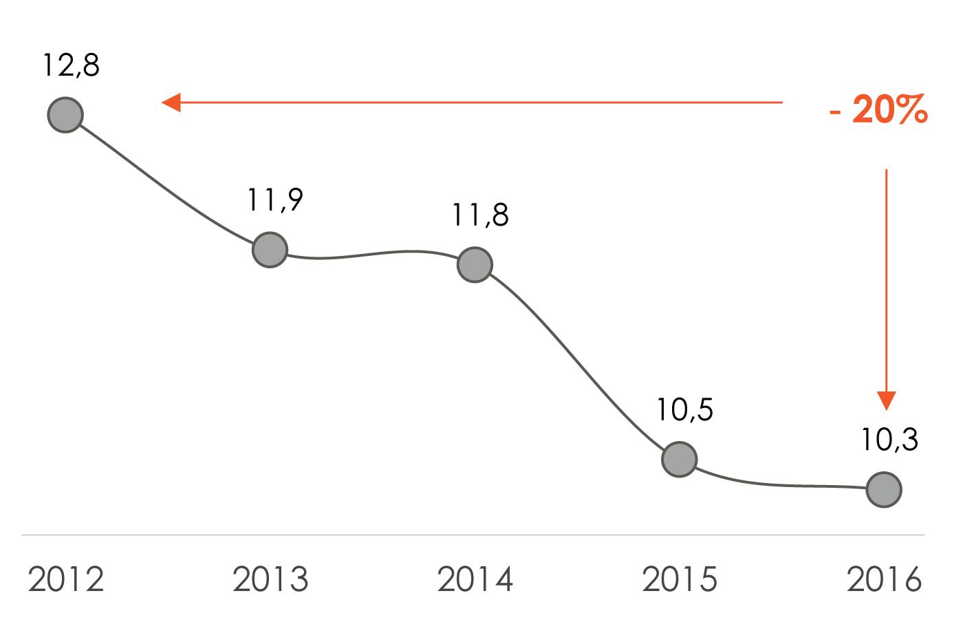 Производство алкоголя в пересчете начистый спирт на душу населения, л/год