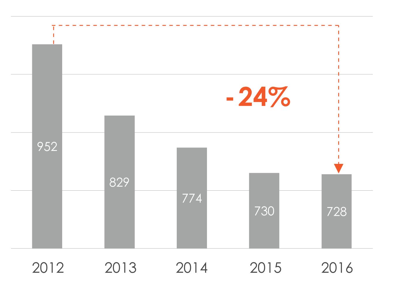 Динамика изменения производства пивной продукции в России