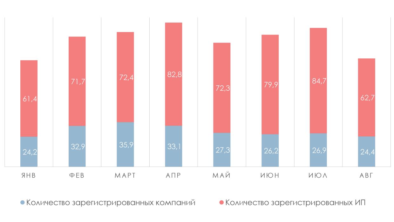 Динамика открытия компаний в России за 2018 год