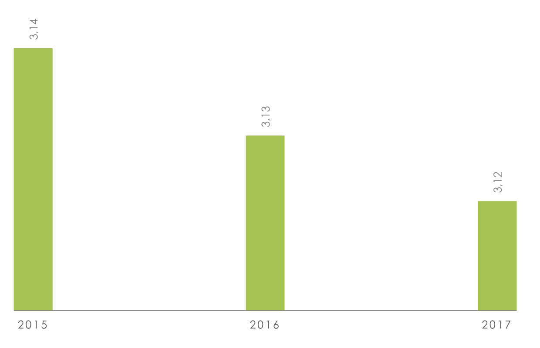 Индекс-покупательной-способности-денежных-доходов-россиян,-2015-2017-гг