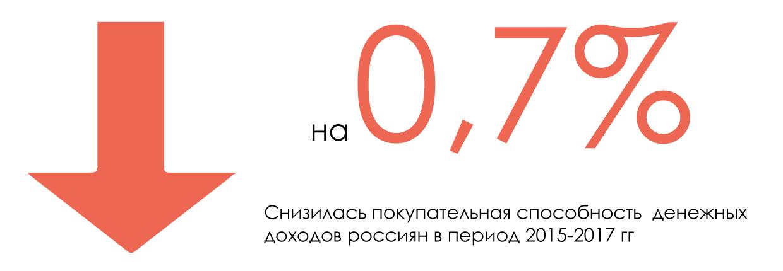 на-0,7%-Снизилась-покупательная-способность--денежных-доходов-россиян-в-период-2015-2017-гг