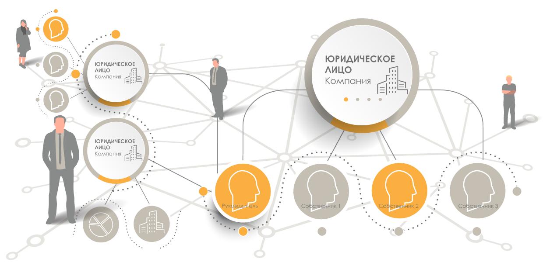 построить-связь-между-собственником-предприятия-и-иными-юридическими-ли-цами-по-совпадению-ФИО-руководителя