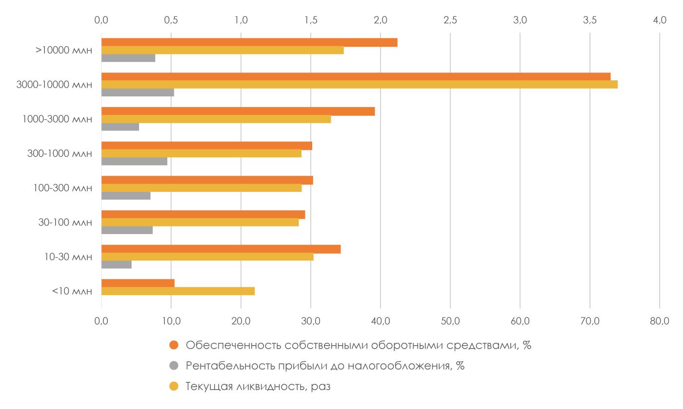 Финансовые-показатели-деятельности-участников-рынка