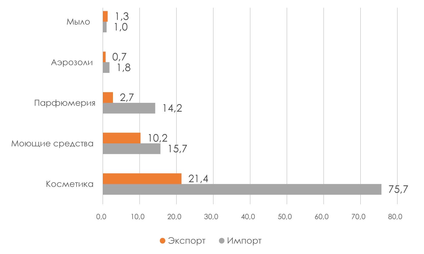 Импорт-и-экспорт-продукции-в-стоимостном-выражении-млрд-руб