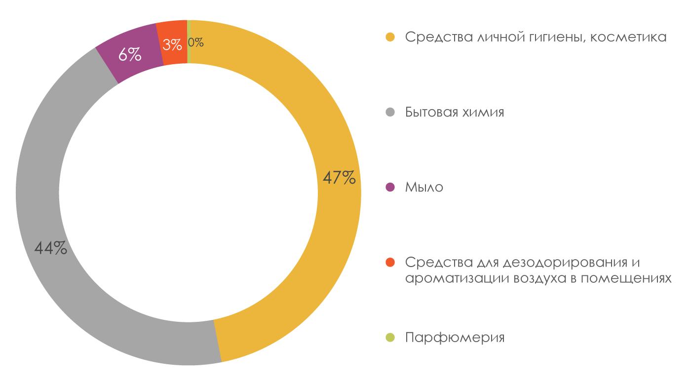 Структура-отгрузки-товаров-собственного-производства-по-видам-продукции-янв-авг-2018г