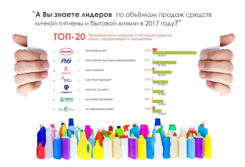 -ТОП-20-производителей-моющих-и-чистящих-средств,-мыла,-парфюмерии-и-косметики-