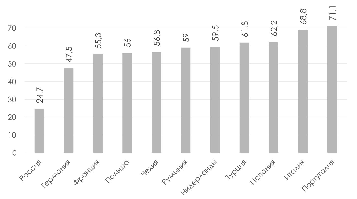 Доля-выручки-компаний-МСП-данные-по-ЮЛ-в-общем-объеме-выручки-всех-компаний-