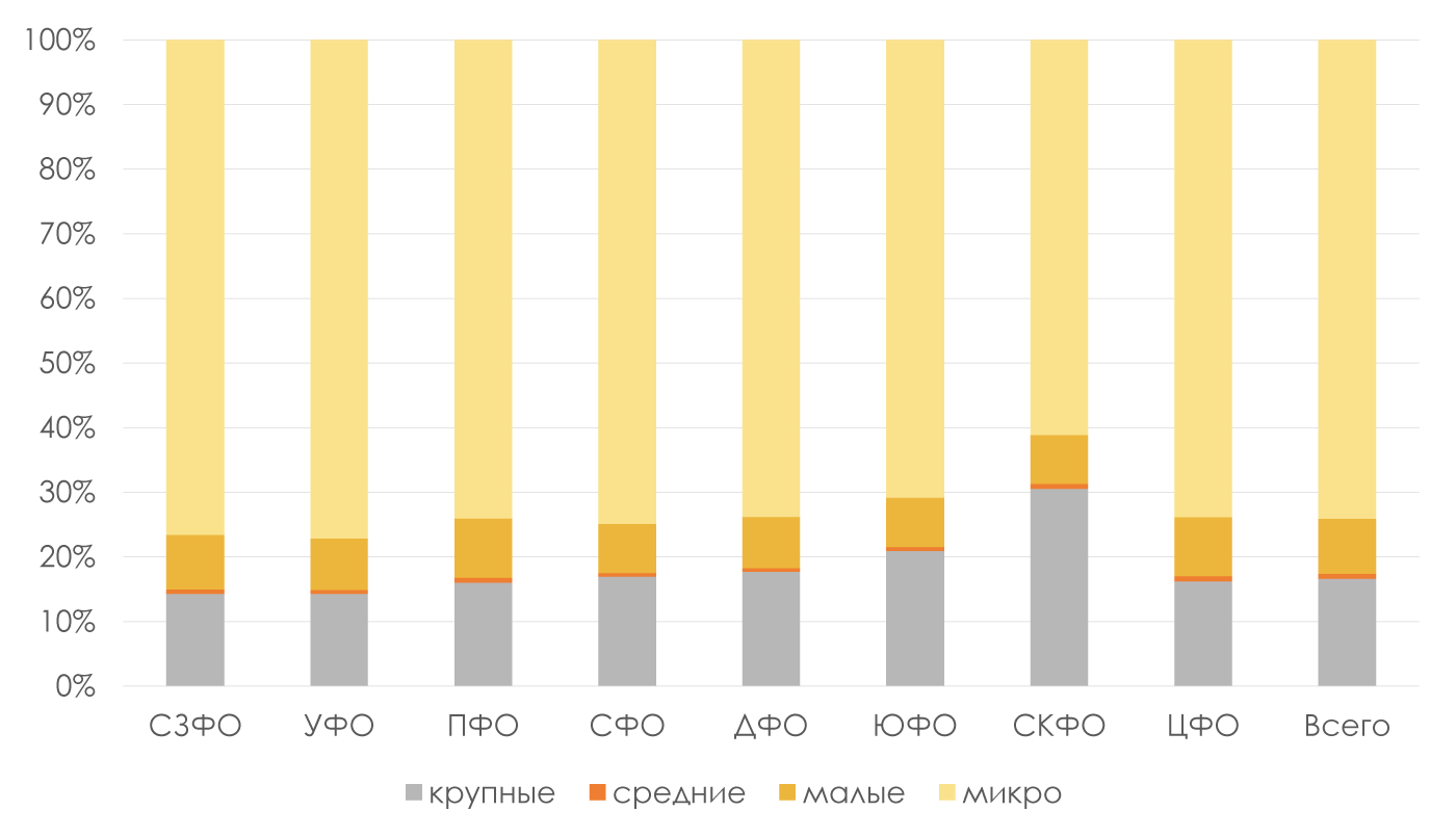 Количество-компаний-предоставивших-бухгалтерскую-отчетность-за-2017-год-по-масштабам-деятельности-в-разрезе-ФО
