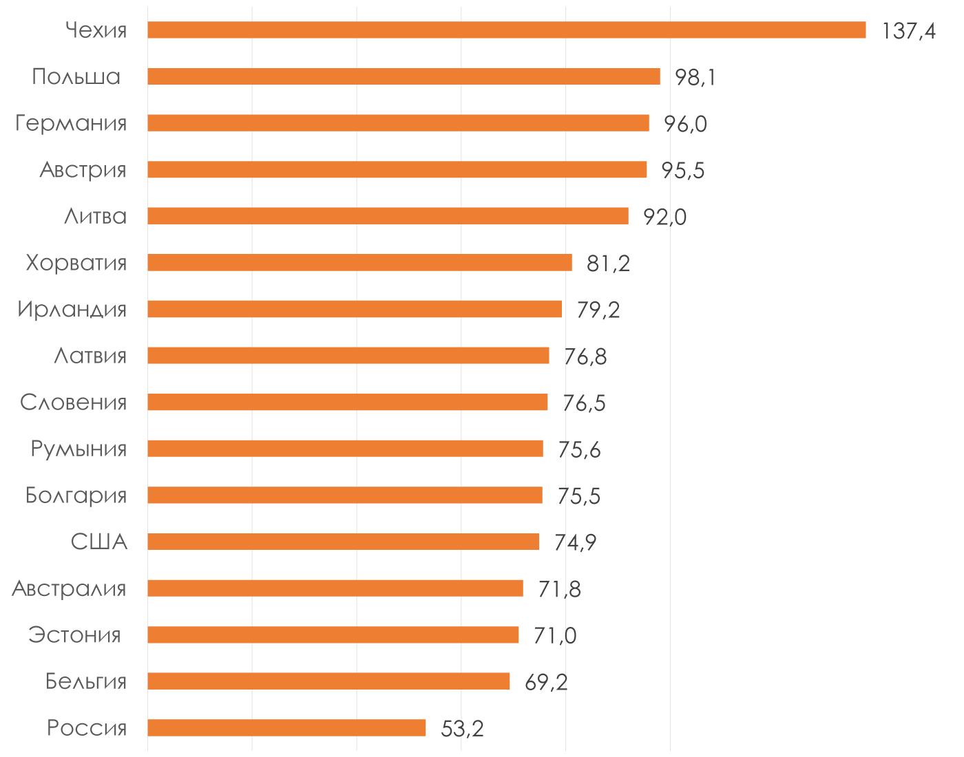 Потребление-пива-на-душу-населения-л-год