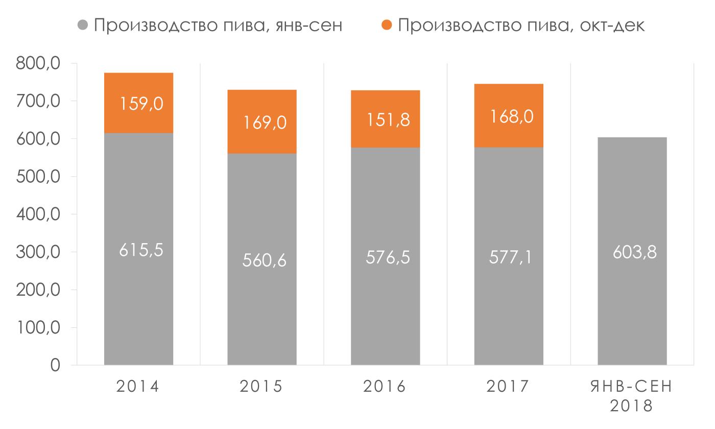 Производство-пива-Россия-