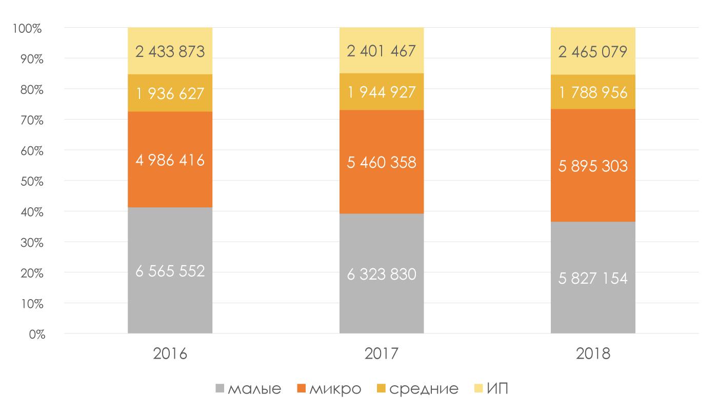 Средняя-численность-работников-по-субъектам-предпринимательства-чел